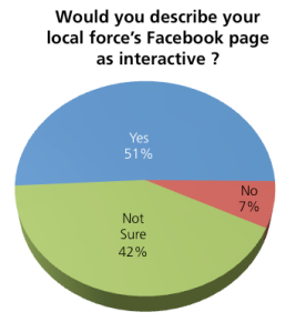 Publics not view pages as interactive GRAPH