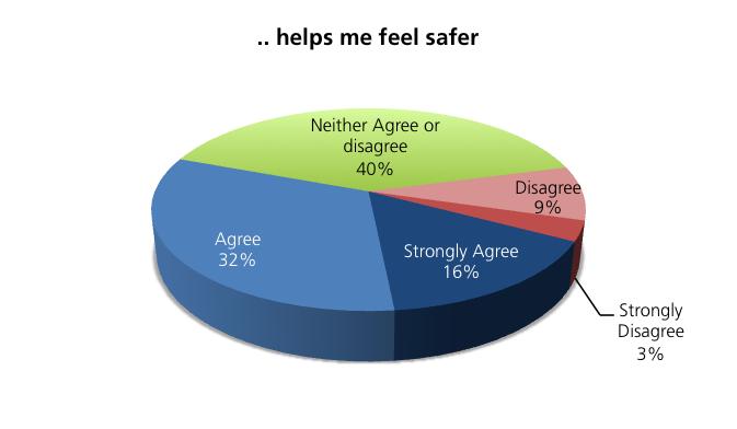 Helps me feel Safer