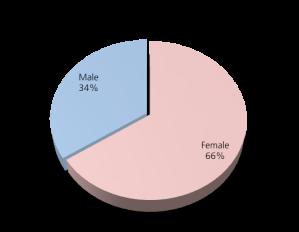 Gender of Police FB Fans