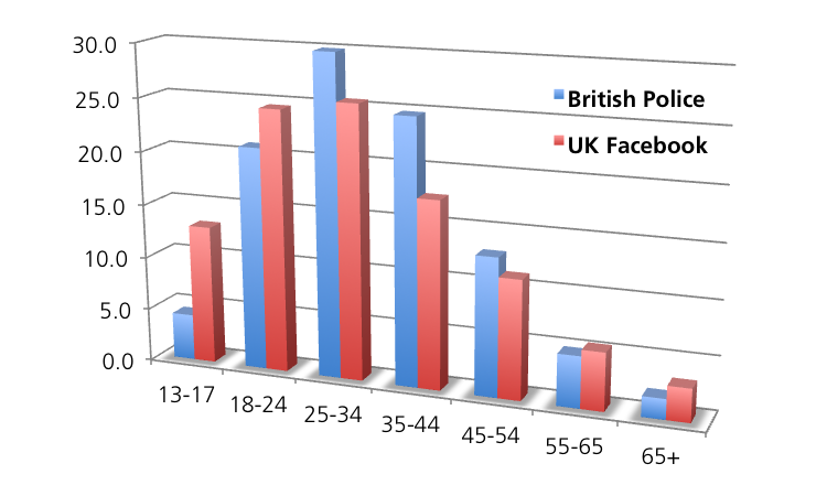 Police fans v British FB users